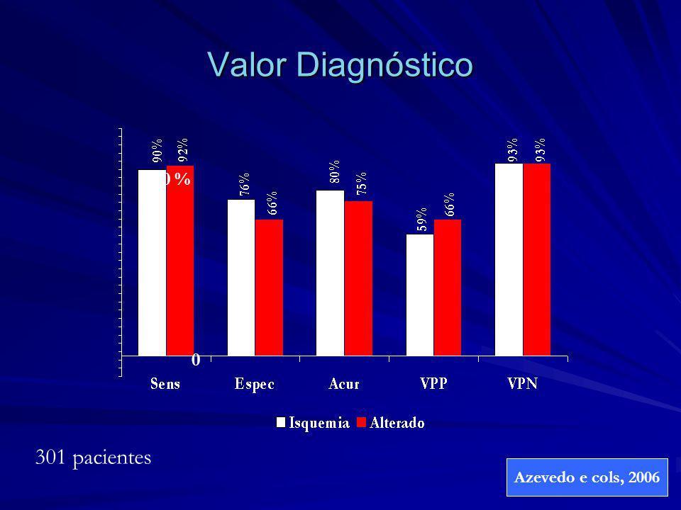 Valor Diagnóstico 100 % 0 301 pacientes Azevedo e cols, 2006
