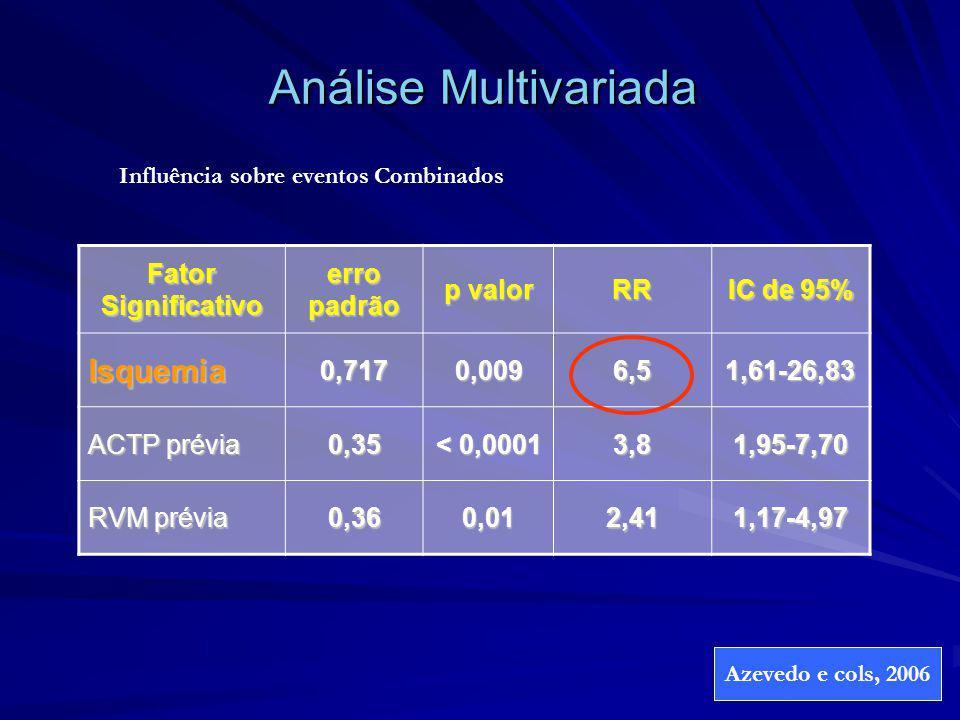 Análise Multivariada Fator Significativo erro padrão p valor RR IC de 95% Isquemia0,7170,0096,51,61-26,83 ACTP prévia 0,35 < 0,0001 3,81,95-7,70 RVM p