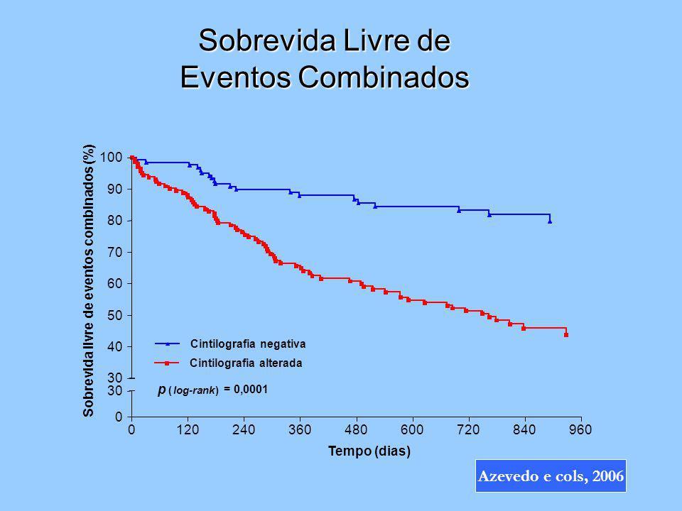 Sobrevida Livre de Eventos Combinados Tempo (dias) Sobrevida livre de eventos combinados (%) 0120240360480600720840960 0 30 p ( log-rank ) = 0,0001 Ci