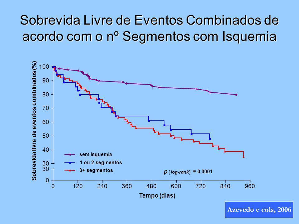 Sobrevida Livre de Eventos Combinados de acordo com o nº Segmentos com Isquemia Tempo (dias) Sobrevida livre de eventos combinados (%) 012024036048060