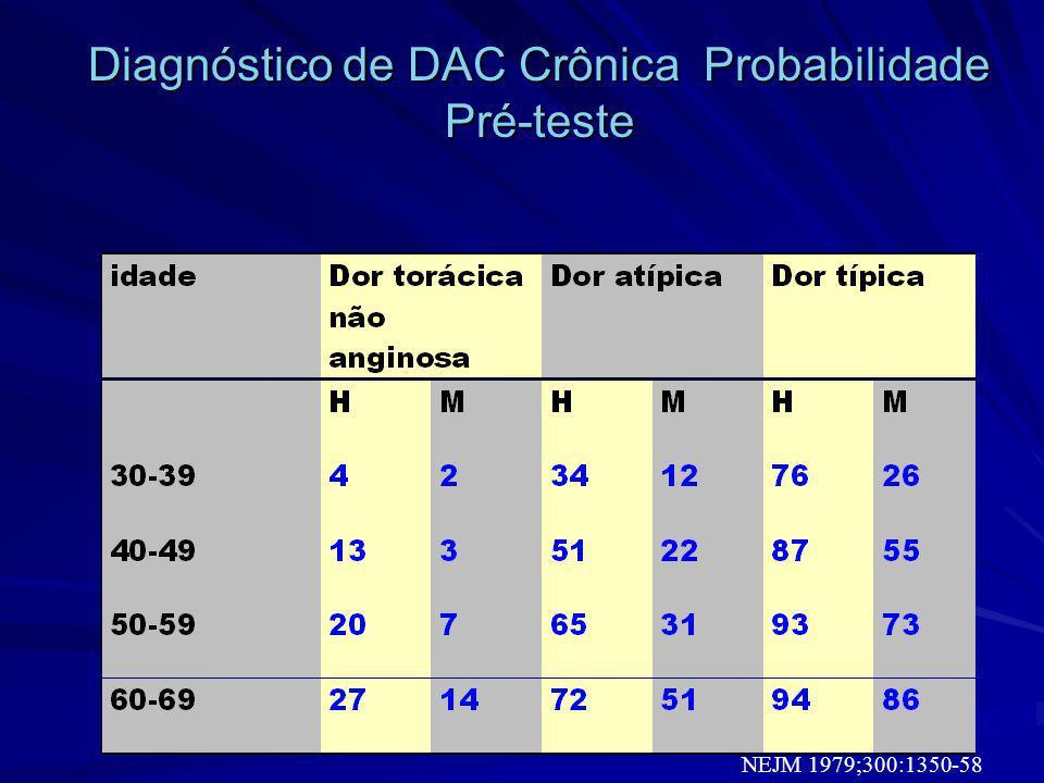 Diagnóstico de DAC Crônica Probabilidade Pré-teste NEJM 1979;300:1350-58