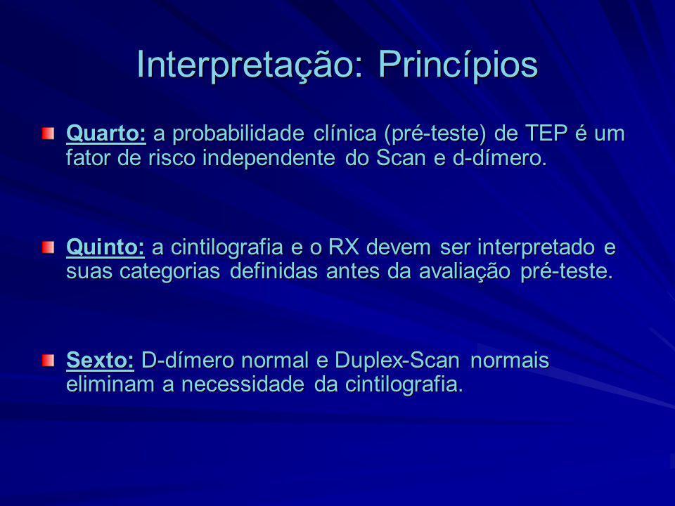 Interpretação: Princípios Quarto: a probabilidade clínica (pré-teste) de TEP é um fator de risco independente do Scan e d-dímero. Quinto: a cintilogra