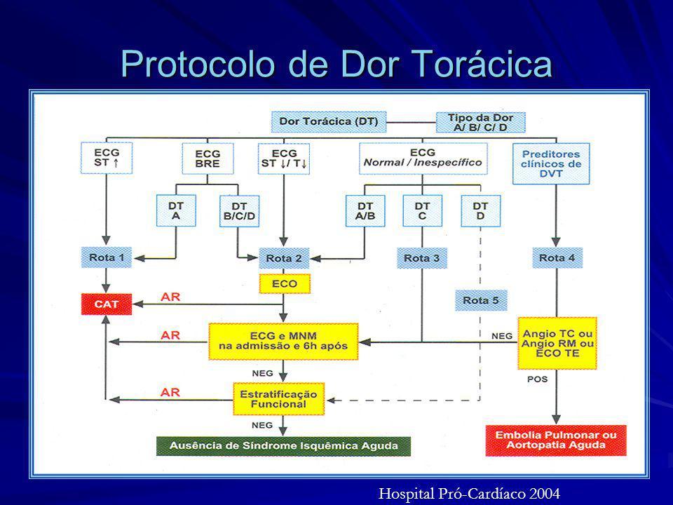 Protocolo de Dor Torácica Hospital Pró-Cardíaco 2004