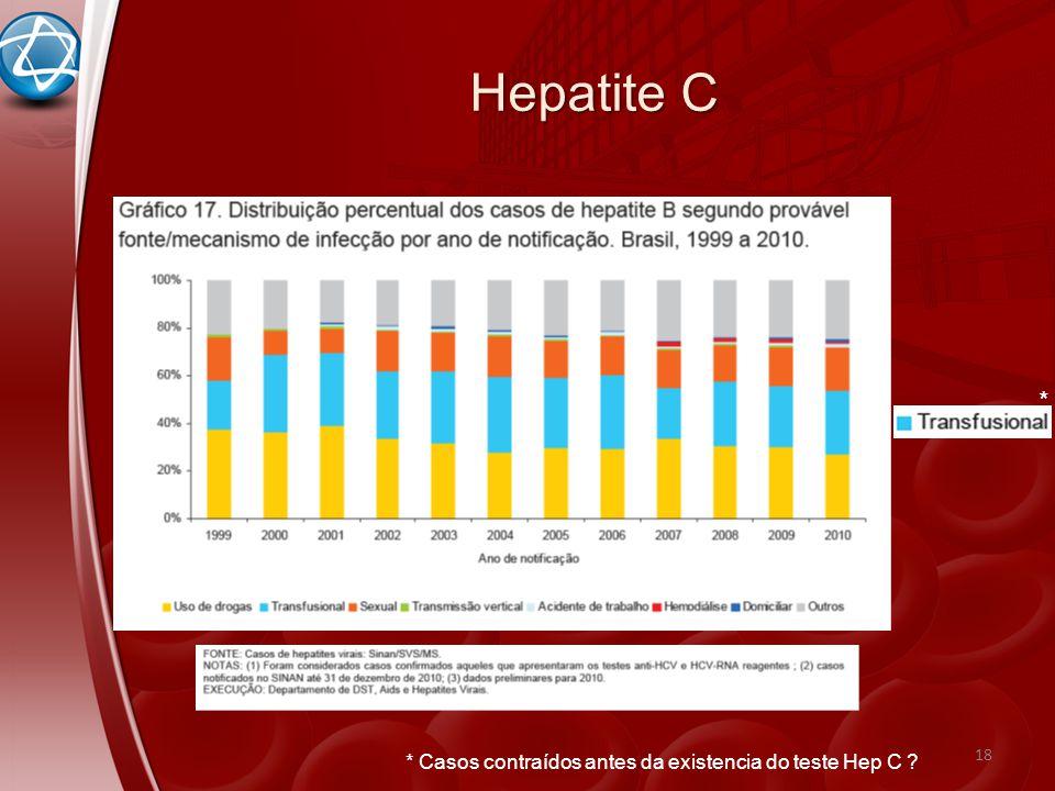 Hepatite C 18 * * Casos contraídos antes da existencia do teste Hep C ?