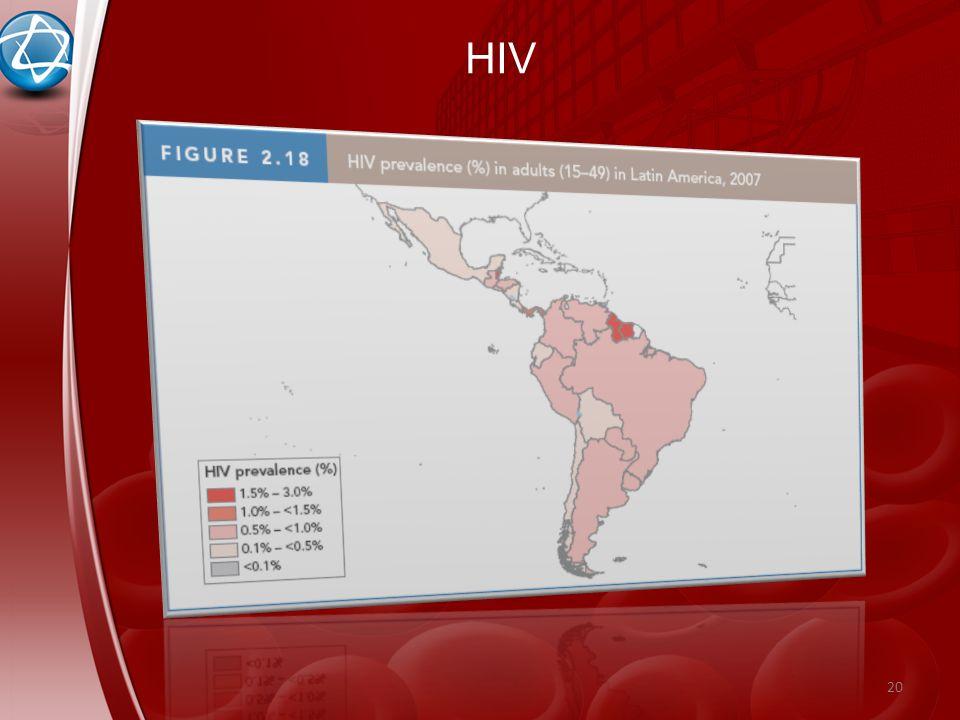 20 HIV