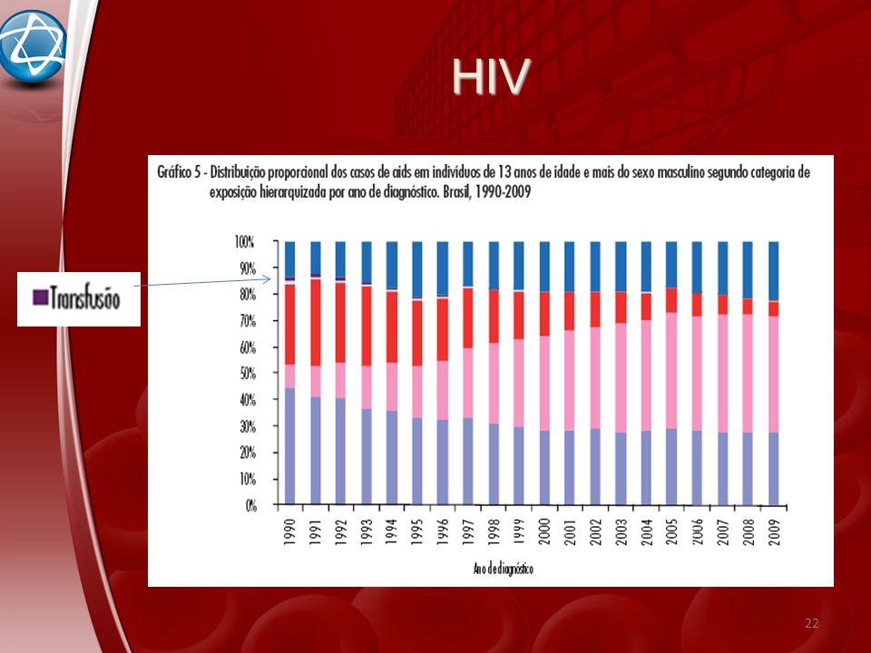 HIV 22