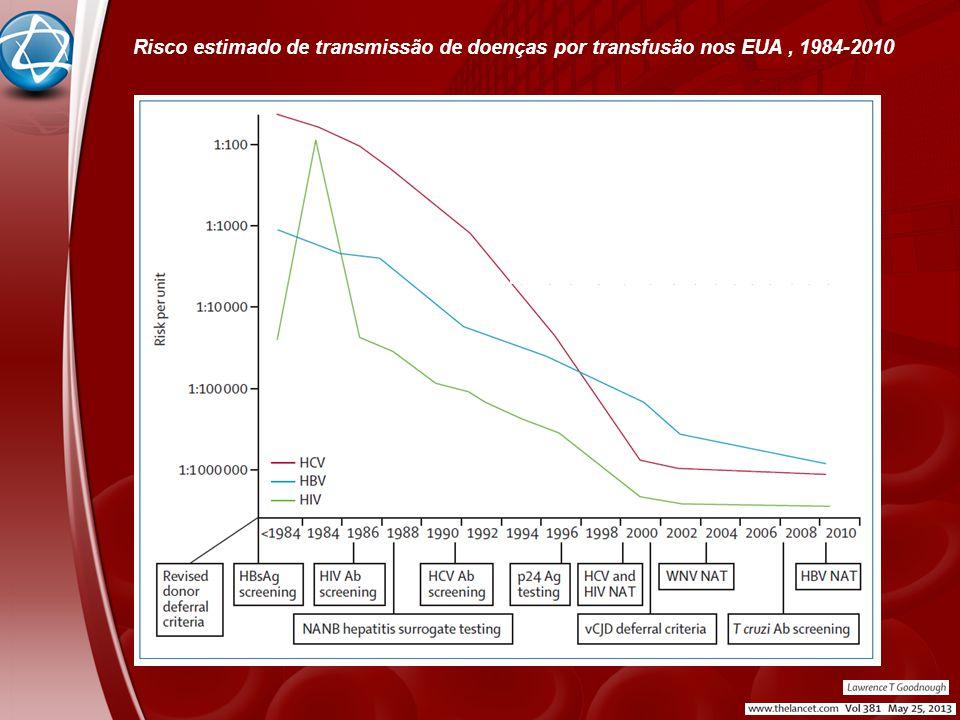Risco estimado de transmissão de doenças por transfusão nos EUA, 1984-2010