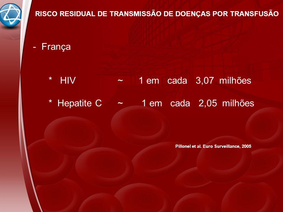 RISCO RESIDUAL DE TRANSMISSÃO DE DOENÇAS POR TRANSFUSÃO - França * HIV ~ 1 em cada 3,07 milhões * Hepatite C ~ 1 em cada 2,05 milhões Pillonel et al.