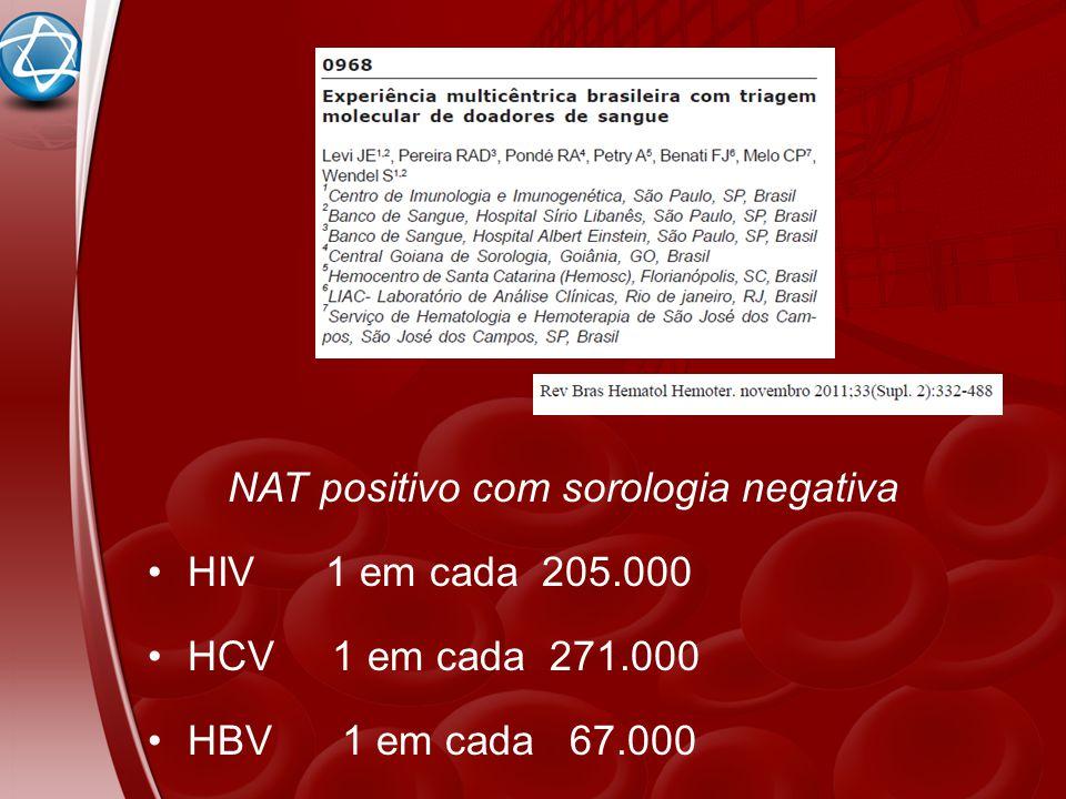NAT positivo com sorologia negativa HIV 1 em cada 205.000 HCV 1 em cada 271.000 HBV 1 em cada 67.000