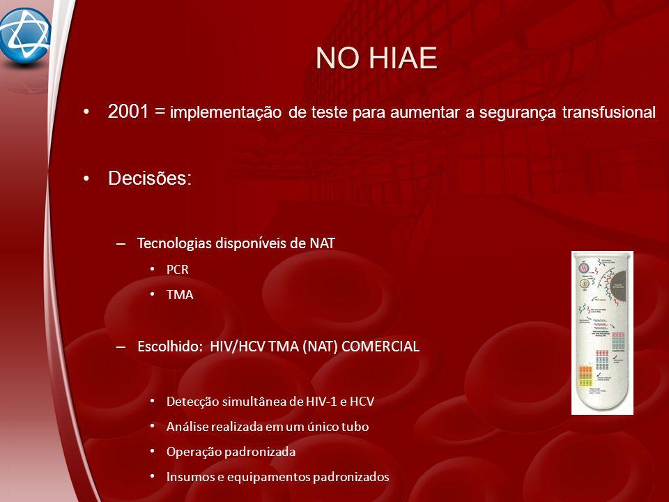NO HIAE 2001 = implementação de teste para aumentar a segurança transfusional Decisões: – Tecnologias disponíveis de NAT PCR TMA – Escolhido: HIV/HCV