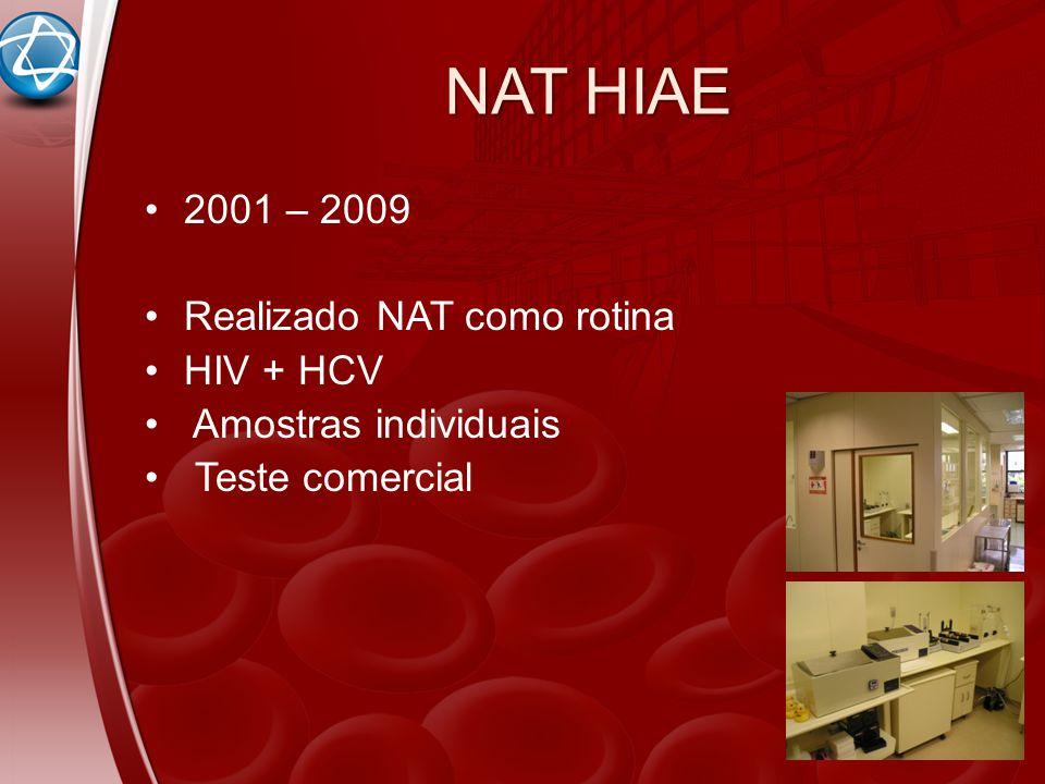 NAT HIAE 2001 – 2009 Realizado NAT como rotina HIV + HCV Amostras individuais Teste comercial