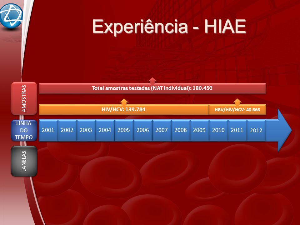 2001 2002 2003 2004 2005 2006 2007 2008 2009 2010 2011 HIV/HCV: 139.784 HBV/HIV/HCV: 40.666 Total amostras testadas (NAT individual): 180.450 LINHA DO