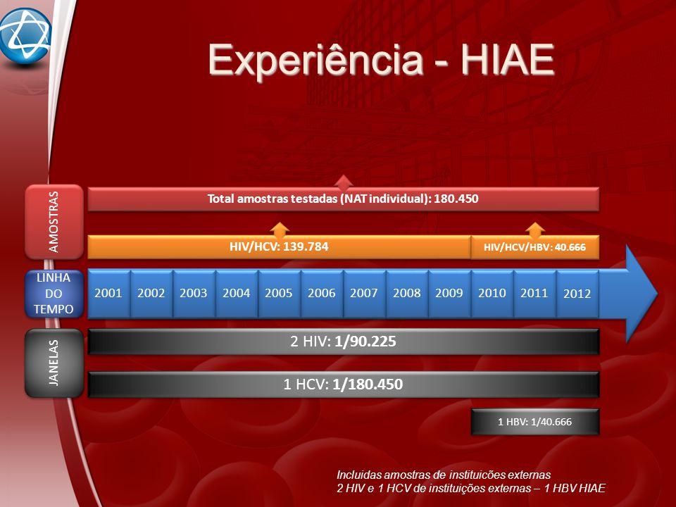 2001 2002 2003 2004 2005 2006 2007 2008 2009 2010 2011 HIV/HCV: 139.784 HIV/HCV/HBV: 40.666 Total amostras testadas (NAT individual): 180.450 2 HIV: 1