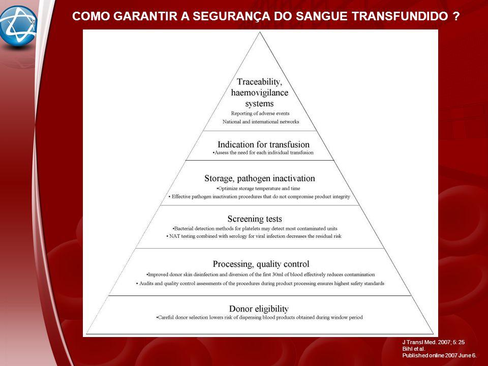 COMO GARANTIR A SEGURANÇA DO SANGUE TRANSFUNDIDO ? J Transl Med. 2007; 5: 25 Bihl et al. Published online 2007 June 6.