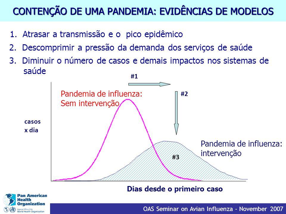 CONTENÇÃO DE UMA PANDEMIA: EVIDÊNCIAS DE MODELOS 1.