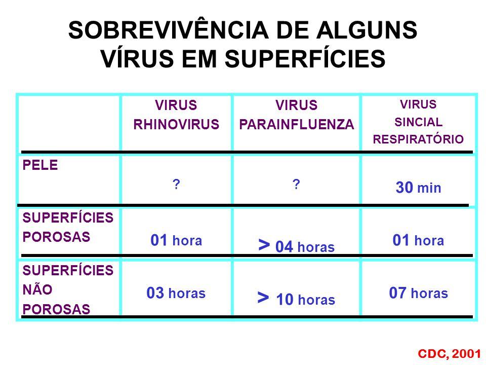 VIRUS RHINOVIRUS VIRUS PARAINFLUENZA VIRUS SINCIAL RESPIRATÓRIO PELE ?.
