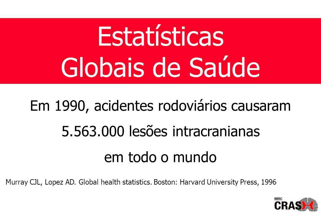 Em 1990, acidentes rodoviários causaram 5.563.000 lesões intracranianas em todo o mundo Murray CJL, Lopez AD.