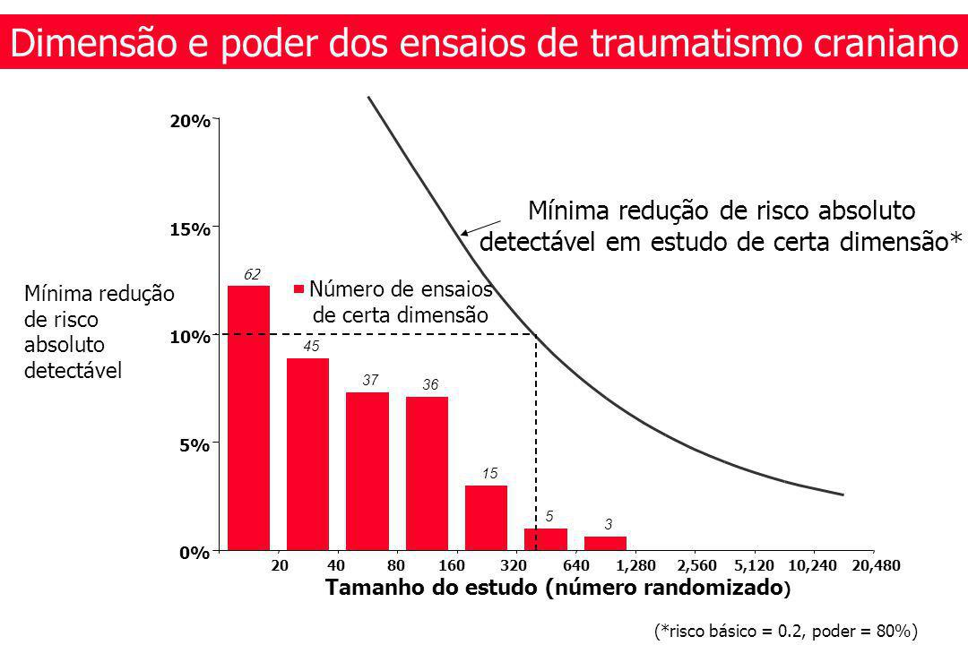 3 62 45 37 36 15 5 0% 5% 10% 15% 20% Tamanho do estudo (número randomizado ) Mínima redução de risco absoluto detectável Mínima redução de risco absoluto detectável em estudo de certa dimensão* 2040801603206401,2802,5605,12010,24020,480 Dimensão e poder dos ensaios de traumatismo craniano Número de ensaios de certa dimensão (*risco básico = 0.2, poder = 80%)