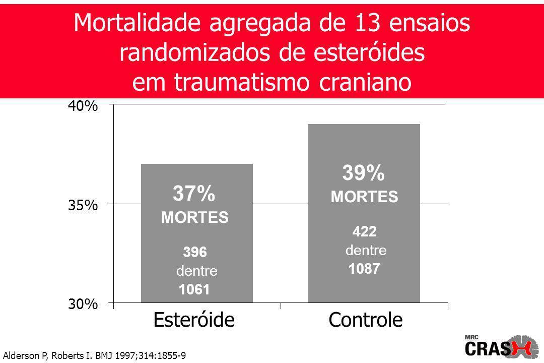 Mortalidade agregada de 13 ensaios randomizados de esteróides em traumatismo craniano 39% MORTES 422 dentre 1087 37% MORTES 396 dentre 1061 30% 35% 40% EsteróideControle Alderson P, Roberts I.