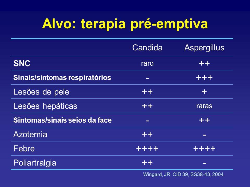 Alvo: terapia pré-emptiva CandidaAspergillus SNC raro ++ Sinais/sintomas respiratórios -+++ Lesões de pele +++ Lesões hepáticas ++ raras Sintomas/sinais seios da face -++ Azotemia ++- Febre ++++ Poliartralgia ++- Wingard, JR.