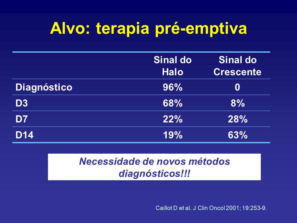 Alvo: terapia pré-emptiva Sinal do Halo Sinal do Crescente Diagnóstico96%0 D368%8% D722%28% D1419%63% Caillot D et al.