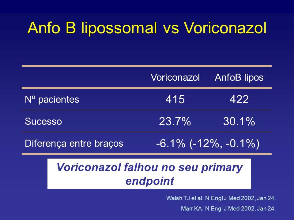 VoriconazolAnfoB lipos Nº pacientes 415422 Sucesso 23.7%30.1% Diferença entre braços -6.1% (-12%, -0.1%) Anfo B lipossomal vs Voriconazol Walsh TJ et al.