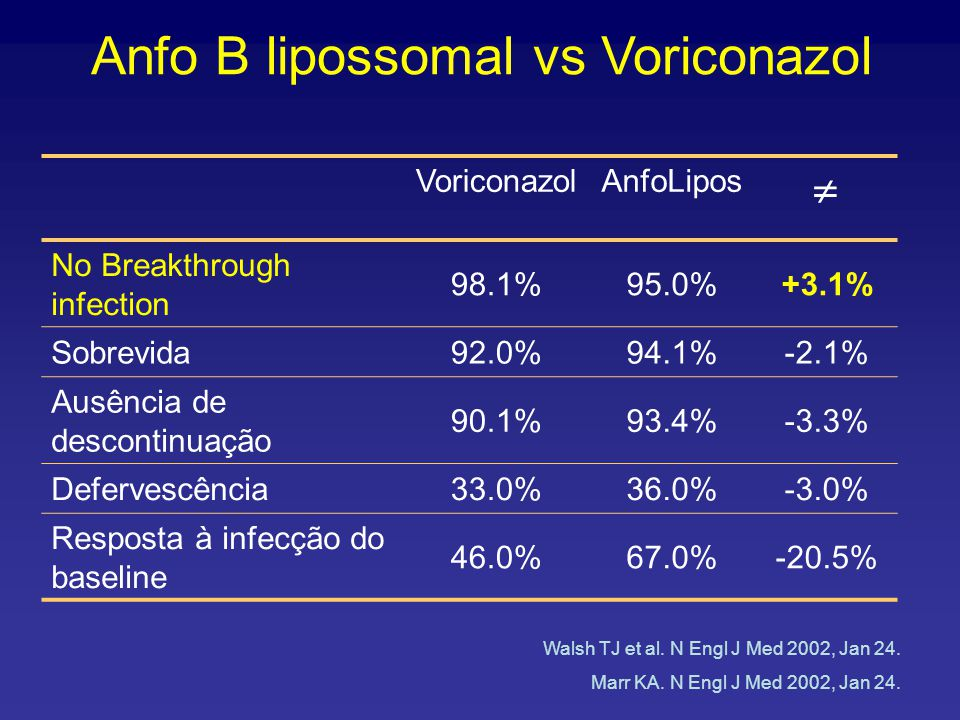 VoriconazolAnfoLipos  No Breakthrough infection 98.1%95.0%+3.1% Sobrevida92.0%94.1%-2.1% Ausência de descontinuação 90.1%93.4%-3.3% Defervescência33.