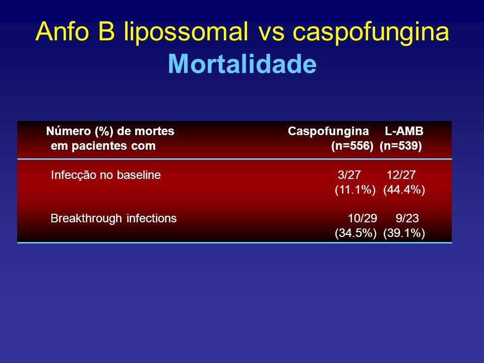 Anfo B lipossomal vs caspofungina Mortalidade Número (%) de mortesCaspofunginaL-AMB em pacientes com(n=556)(n=539) Infecção no baseline 3/27 12/27 (11.1%)(44.4%) Breakthrough infections 10/29 9/23 (34.5%)(39.1%)