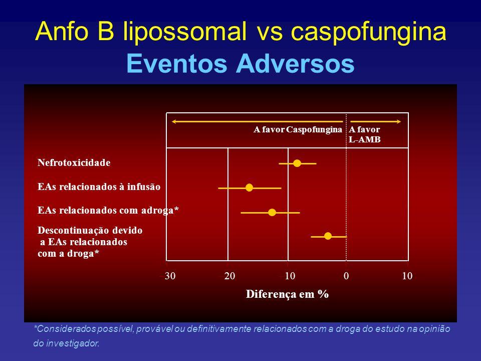 Anfo B lipossomal vs caspofungina Eventos Adversos Nefrotoxicidade EAs relacionados à infusão EAs relacionados com adroga* Descontinuação devido a EAs relacionados com a droga* –30–20–10010 Diferença em % A favor CaspofunginaA favor L-AMB *Considerados possível, provável ou definitivamente relacionados com a droga do estudo na opinião do investigador.