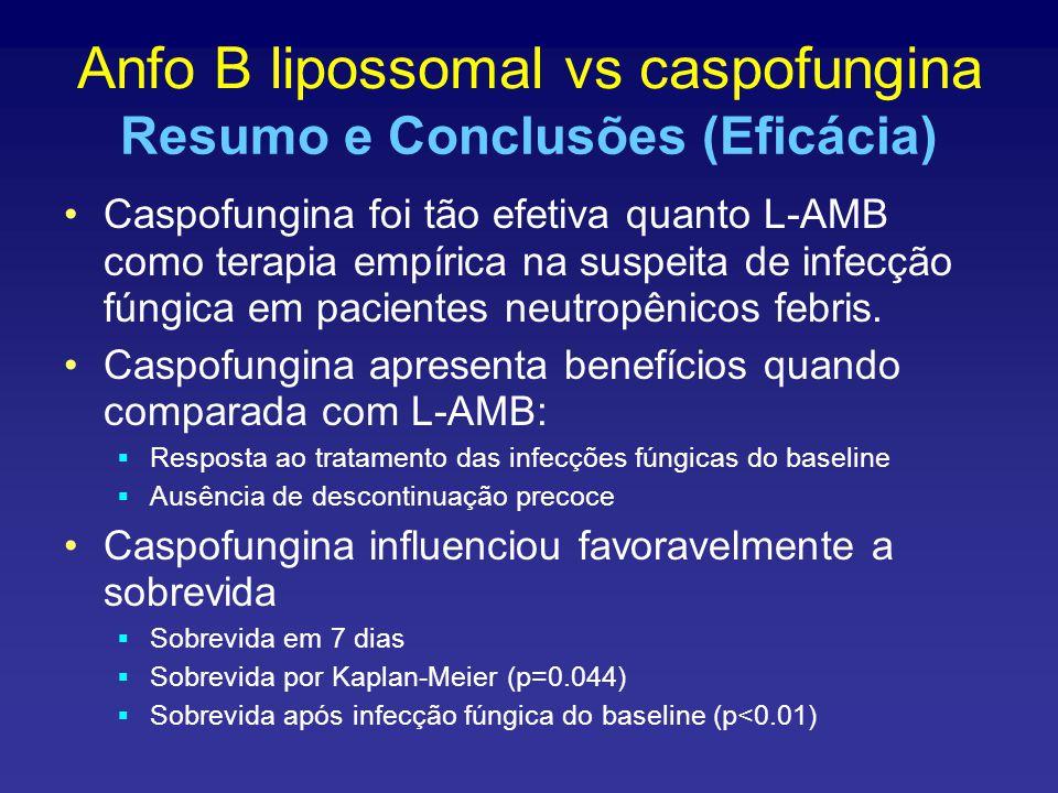 Caspofungina foi tão efetiva quanto L-AMB como terapia empírica na suspeita de infecção fúngica em pacientes neutropênicos febris.