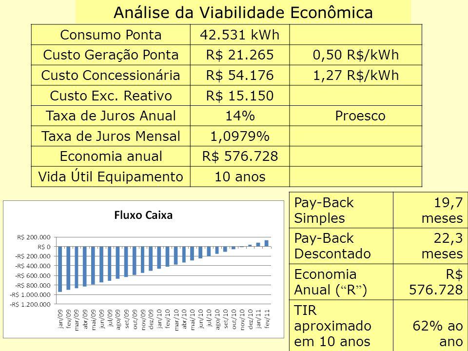 Consumo Ponta42.531 kWh Custo Geração PontaR$ 21.2650,50 R$/kWh Custo ConcessionáriaR$ 54.1761,27 R$/kWh Custo Exc. ReativoR$ 15.150 Taxa de Juros Anu