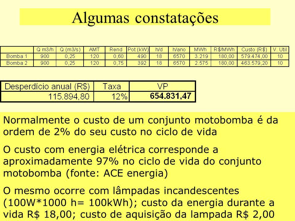 Algumas constatações Normalmente o custo de um conjunto motobomba é da ordem de 2% do seu custo no ciclo de vida O custo com energia elétrica correspo