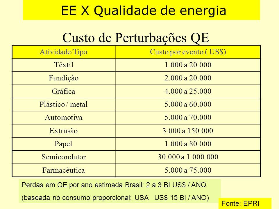 Custo de Perturbações QE Atividade/TipoCusto por evento ( US$) Têxtil1.000 a 20.000 Fundição2.000 a 20.000 Gráfica4.000 a 25.000 Plástico / metal5.000