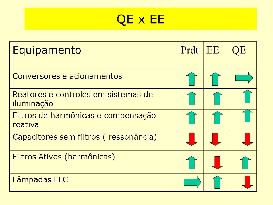 QE x EE Equipamento PrdtEEQE Conversores e acionamentos Reatores e controles em sistemas de iluminação Filtros de harmônicas e compensação reativa Cap