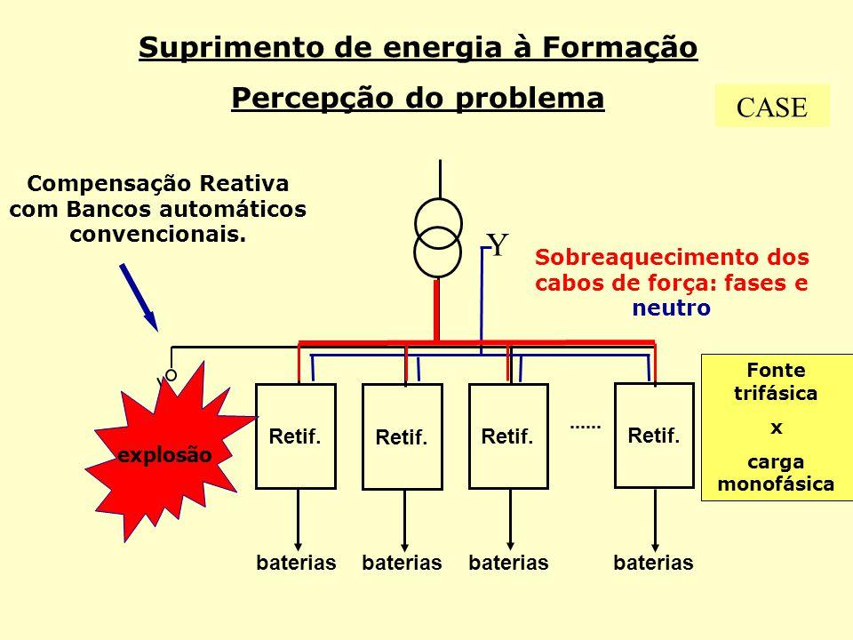 Suprimento de energia à Formação Percepção do problema Fonte trifásica x carga monofásica Retif. baterias Compensação Reativa com Bancos automáticos c