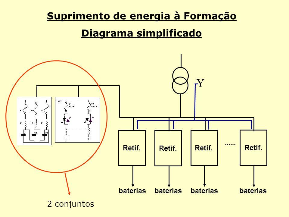 Suprimento de energia à Formação Diagrama simplificado Retif. baterias Y 2 conjuntos
