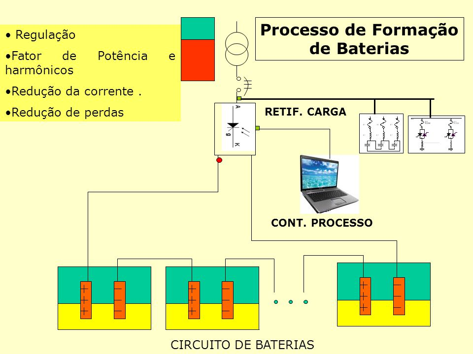 CIRCUITO DE BATERIAS CONT. PROCESSO RETIF. CARGA Processo de Formação de Baterias Regulação Fator de Potência e harmônicos Redução da corrente. Reduçã