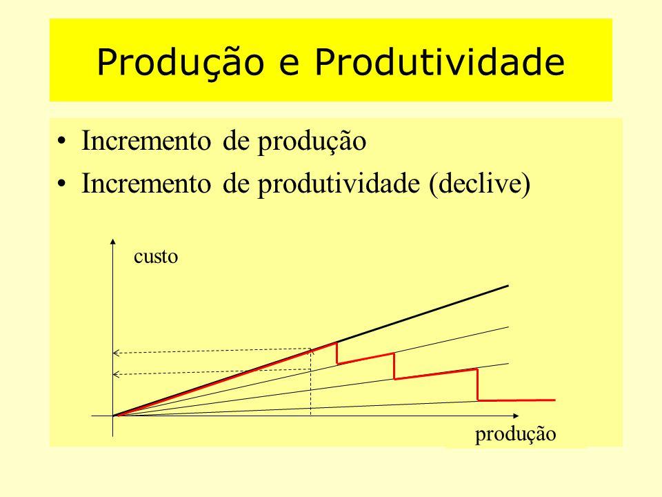 Incremento de produção Incremento de produtividade (declive) produção Produção e Produtividade custo