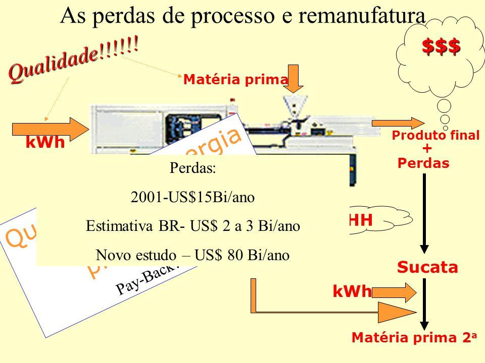 As perdas de processo e remanufatura Matéria prima kWh Produto final Perdas Sucata Qualidade!!!!!!$$$ Matéria prima 2 a kWh HM+HH + Qualidade de energ