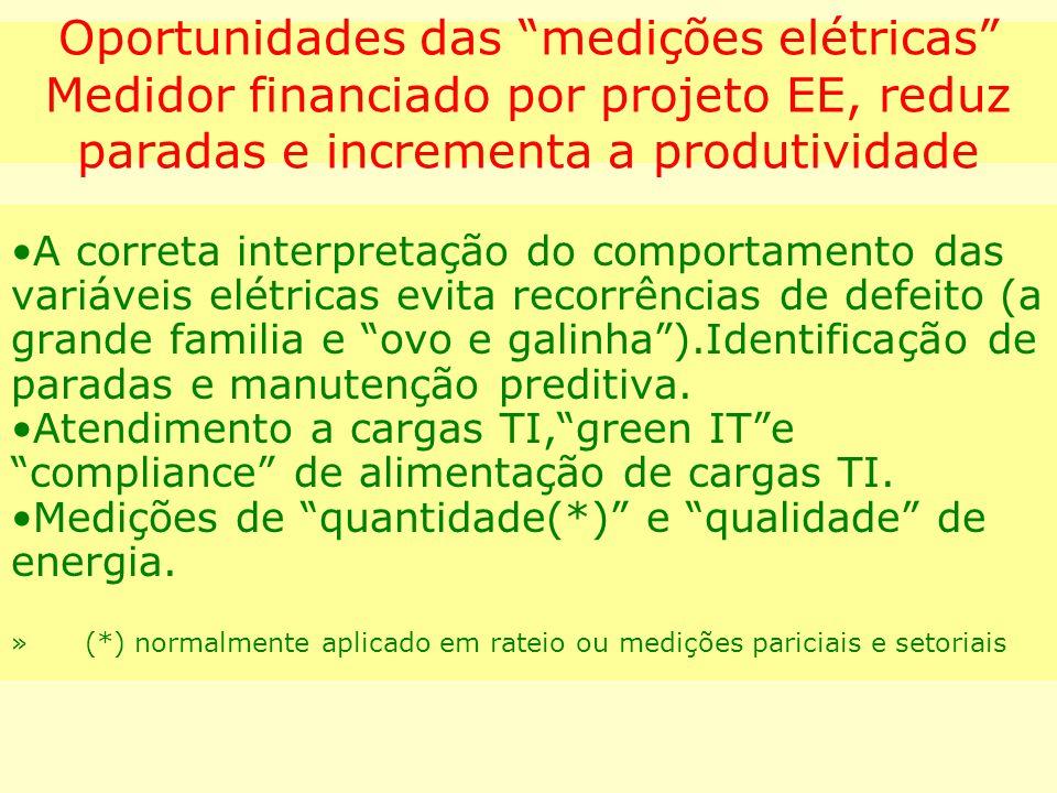 """Oportunidades das """"medições elétricas"""" Medidor financiado por projeto EE, reduz paradas e incrementa a produtividade A correta interpretação do compor"""