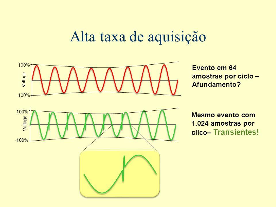 Alta taxa de aquisição -100% Voltage 100% Evento em 64 amostras por ciclo – Afundamento? Mesmo evento com 1,024 amostras por cilco– Transientes! Volta