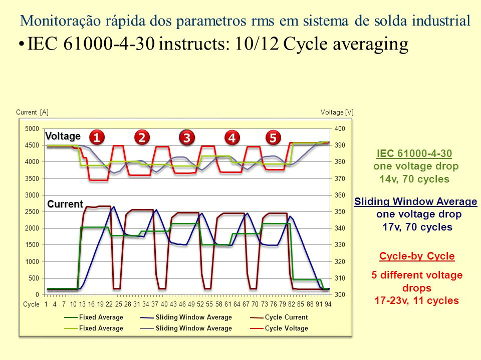 IEC 61000-4-30 instructs: 10/12 Cycle averaging Monitoração rápida dos parametros rms em sistema de solda industrial 0 500 1000 1500 2000 2500 3000 3500 4000 4500 5000 1471013161922252831343740434649525558616467707376798285889194 300 310 320 330 340 350 360 370 380 390 400 Sliding Window Average Fixed Average Cycle-by Cycle 5 different voltage drops 17-23v, 11 cycles IEC 61000-4-30 one voltage drop 14v, 70 cycles Cycle Current Cycle Voltage Sliding Window Average one voltage drop 17v, 70 cycles Current [A]Voltage [V] Cycle Voltage Current