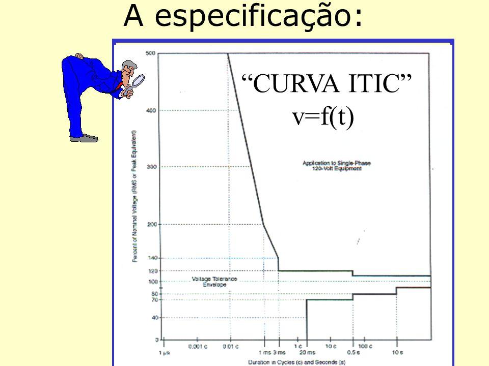 """A especificação: """"CURVA ITIC"""" v=f(t)"""