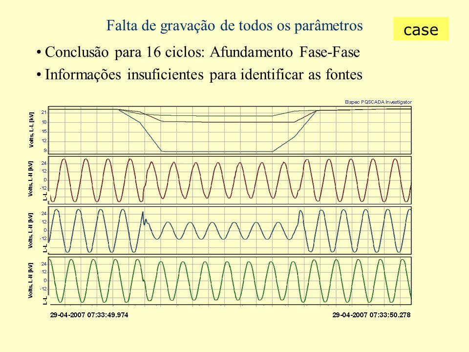 Falta de gravação de todos os parâmetros Conclusão para 16 ciclos: Afundamento Fase-Fase Informações insuficientes para identificar as fontes L-L case