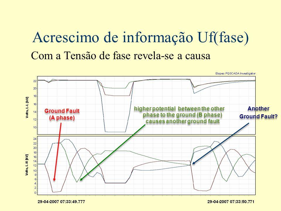 Acrescimo de informação Uf(fase) Com a Tensão de fase revela-se a causa