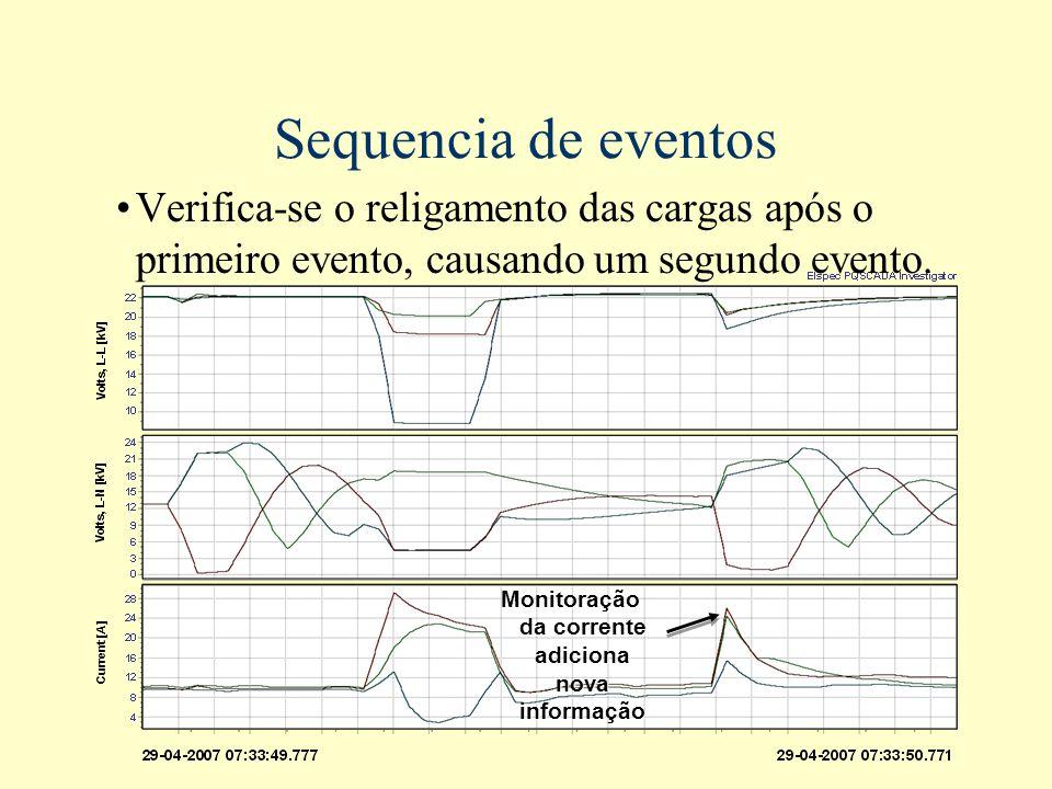 Sequencia de eventos Verifica-se o religamento das cargas após o primeiro evento, causando um segundo evento. Current [A] Monitoração da corrente adic