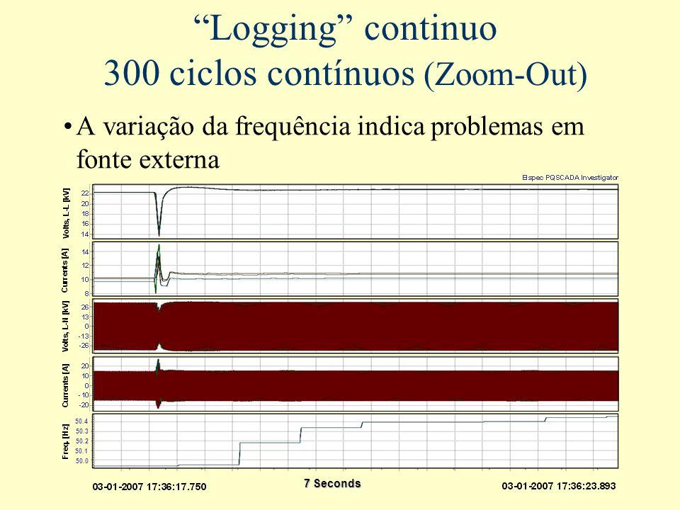 """""""Logging"""" continuo 300 ciclos contínuos (Zoom-Out) A variação da frequência indica problemas em fonte externa 7 Seconds 50.4 50.3 50.2 50.0 50.1"""