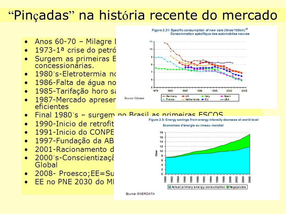 """ Pin ç adas "" na hist ó ria recente do mercado Anos 60-70 – Milagre Brasileiro (JK, militares, Itaipu) 1973-1ª crise do petróleo e 1979-2ª crise do p"