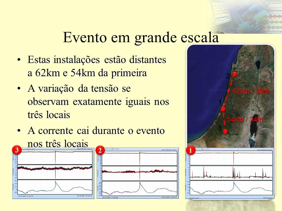 Evento em grande escala Estas instalações estão distantes a 62km e 54km da primeiraEstas instalações estão distantes a 62km e 54km da primeira A varia