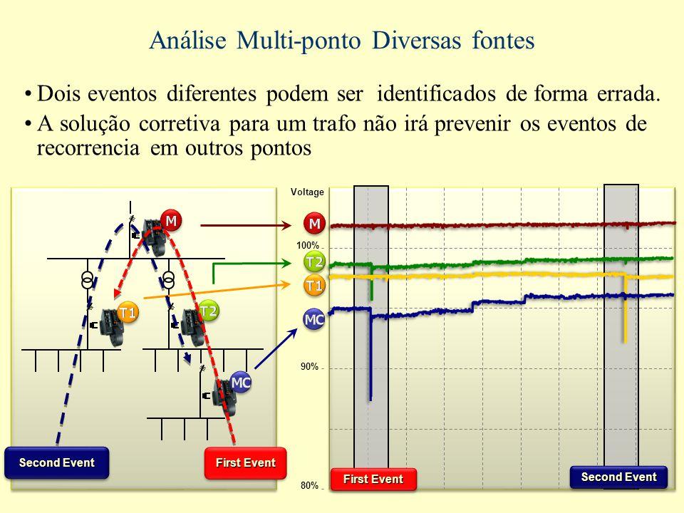 Análise Multi-ponto Diversas fontes Dois eventos diferentes podem ser identificados de forma errada. A solução corretiva para um trafo não irá preveni
